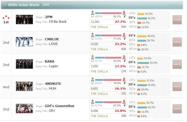 [NEWS] Ranking atual do CNBLUE no MAMA 101030-mamaasianwave