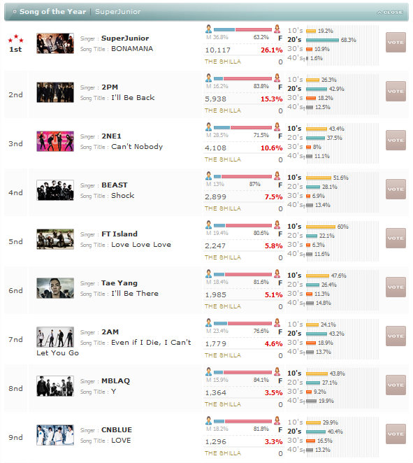 [NEWS] Ranking atual do CNBLUE no MAMA 101030-mamasongoftheyear