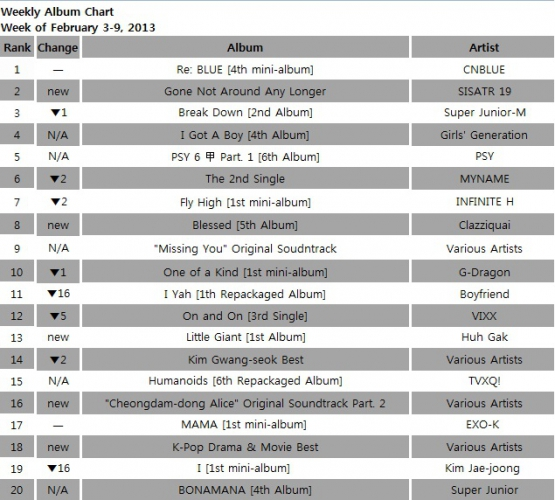 2013 Gaon Weekly Album Chart Feb.3-9